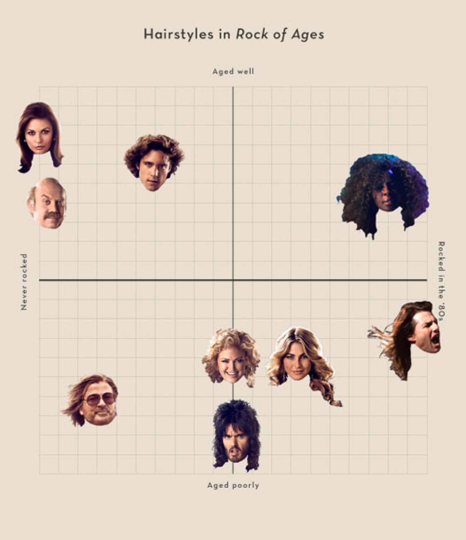 Rock of Ages Hairstyles Infographic