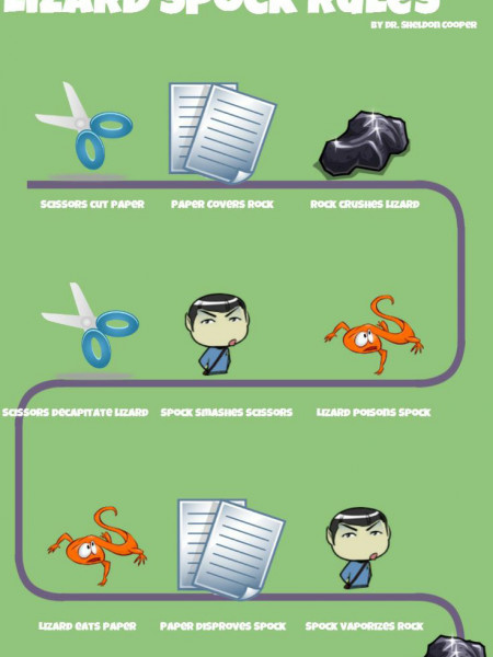 Rock Paper Scissors Lizard Spock Rules Infographic