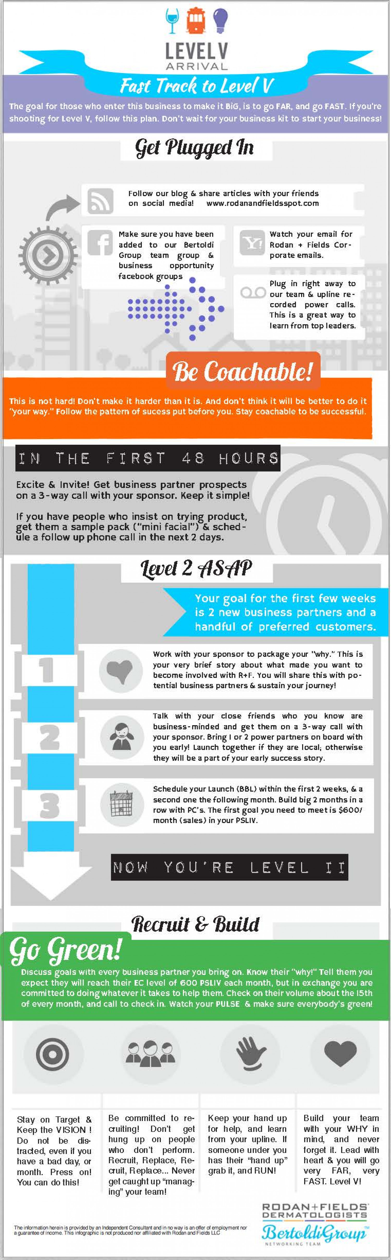 Rodan+Fields® Fast Track To level V Infographic