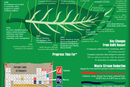 RoHS: Past, Present, Future Infographic