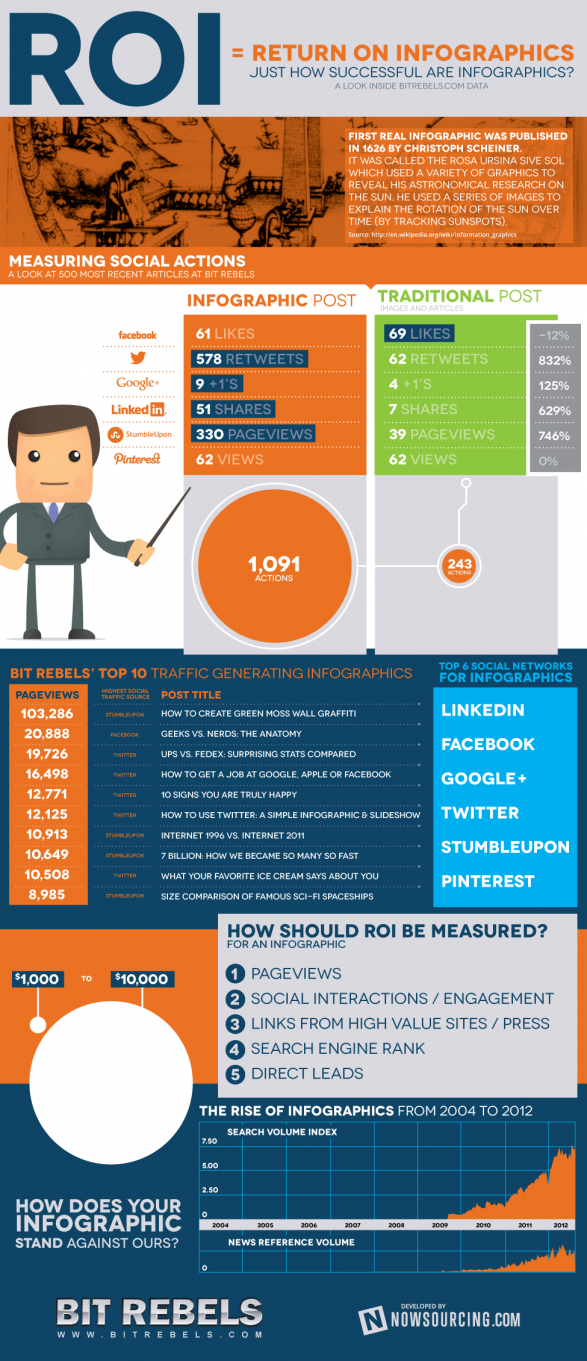 ROI - Return On Infographics