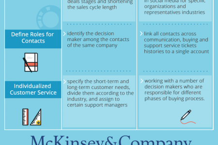 Role of CRM Software for B2B Companies Infographic