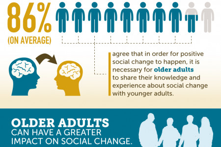 Roles of Younger and Older Generations in the Future of Social Change Infographic