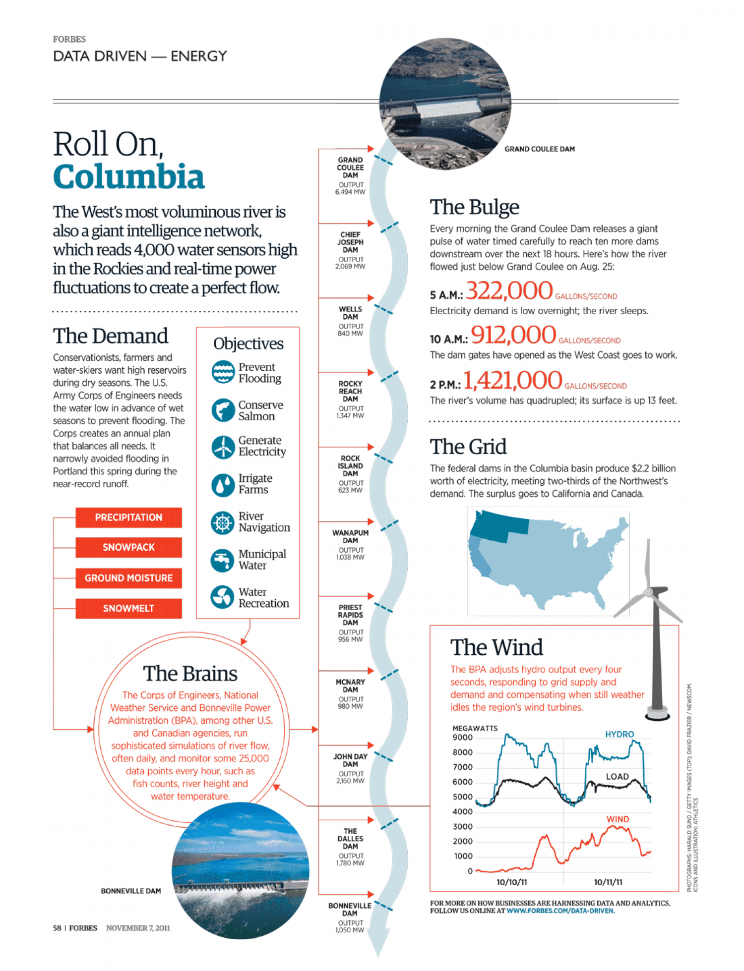 Roll On Columbia  Infographic