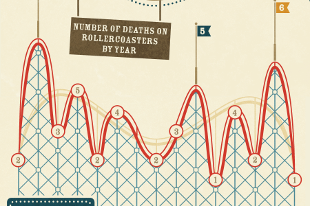 Rollercoasters Gone Wrong Infographic