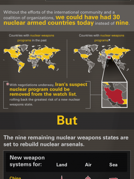 Rolling Back the Tide of Nuclear Weapons Infographic