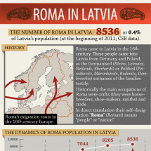 Roma in Latvia Infographic