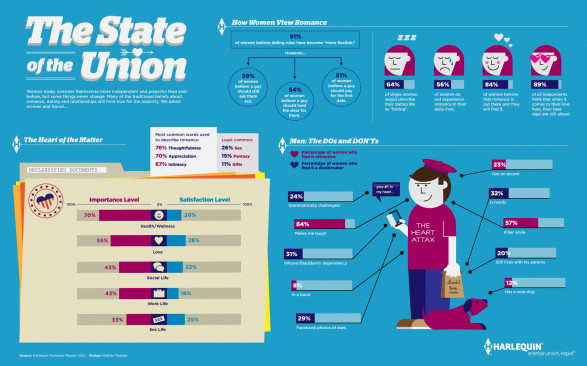 ROMANCE: The State of the Union