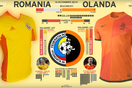 Romania vs Holland - World Cup 2014 Q Infographic