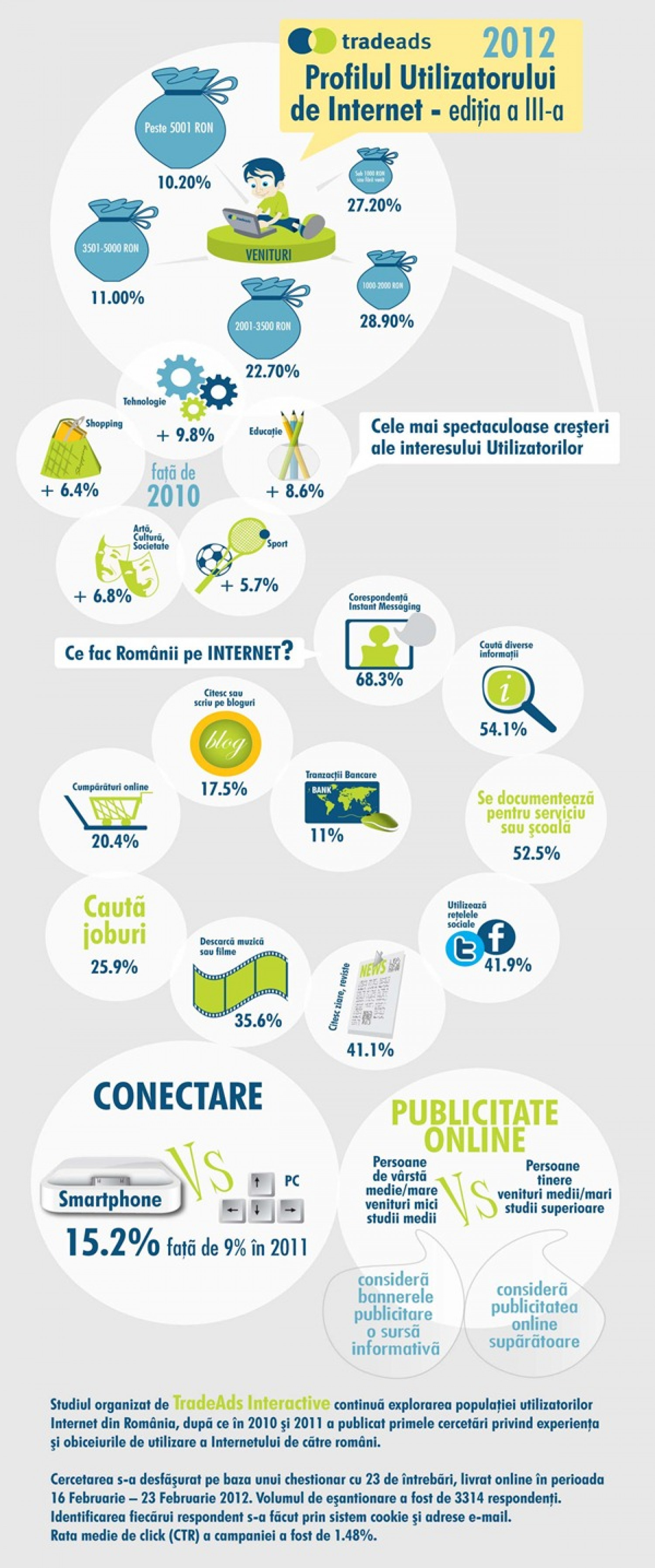 Romanian Internet Users Profile Infographic