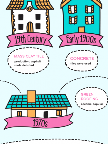 Roofing 101 Infographic