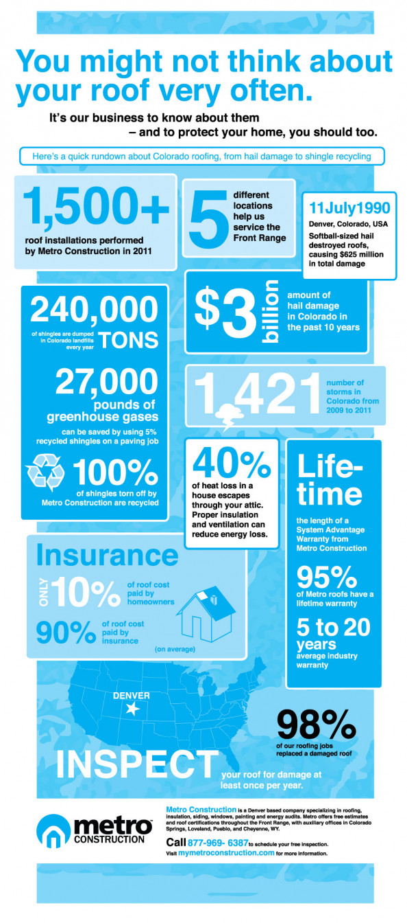 Roofs, Hail Damage, Insurance and Colorado Infographic