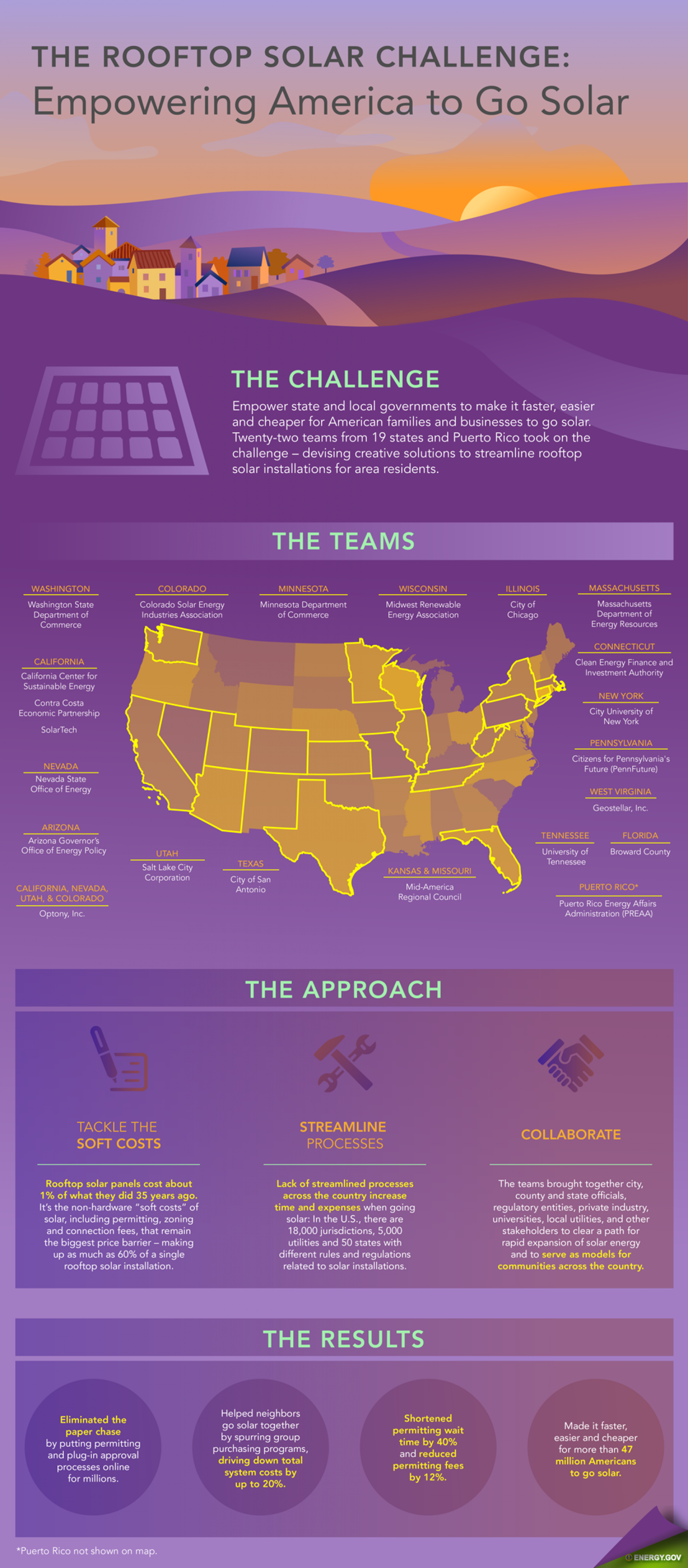 Rooftop Solar Challenge: Empowering Innovators to Reach for the Sun Infographic
