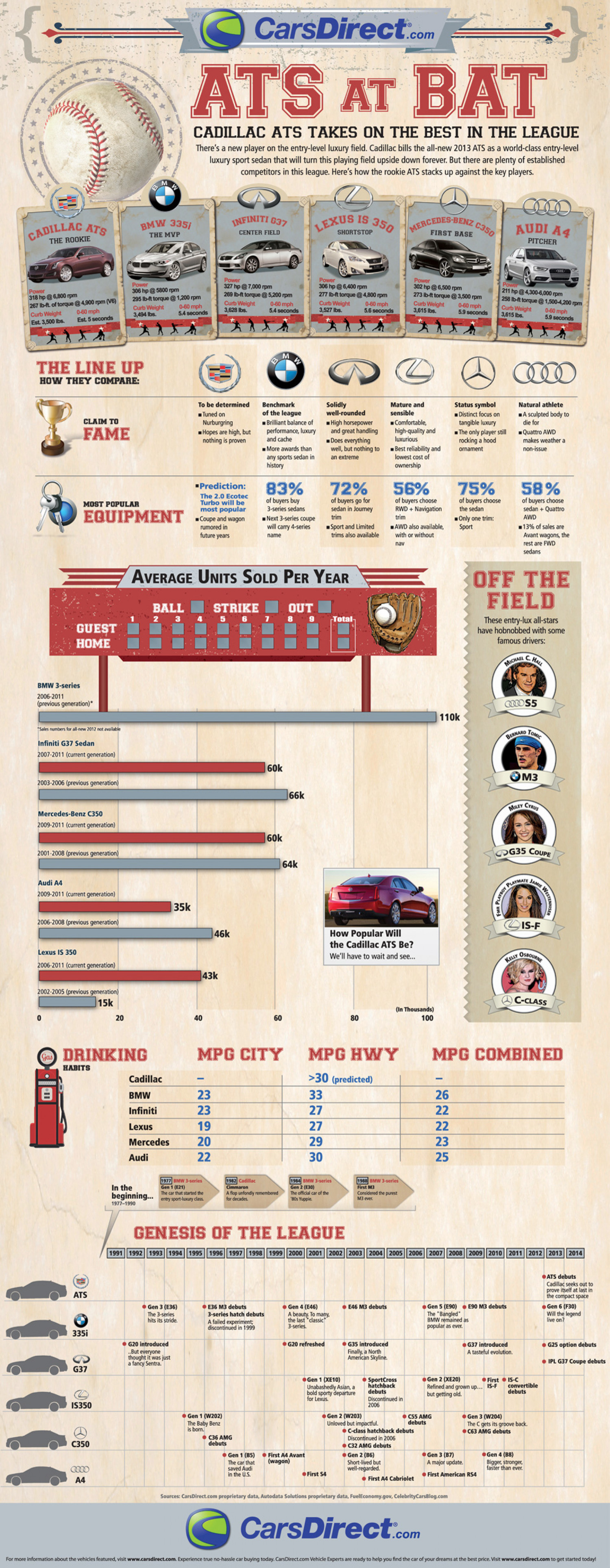 Rookie Cadillac ATS vs. the Entry Luxury League  Infographic