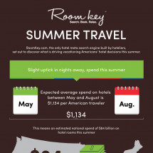 Room Key Reveals Summer Travelers Hotel Preferences  Infographic