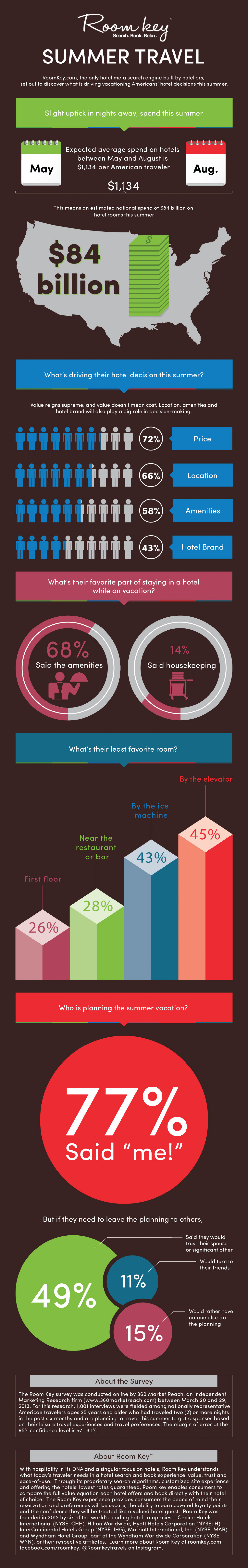Room Key Reveals Summer Travelers' Hotel Preferences  Infographic