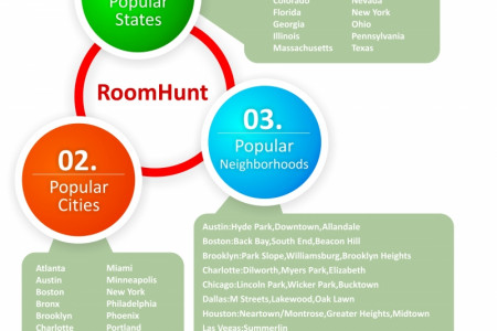 RoomHunt Infographic