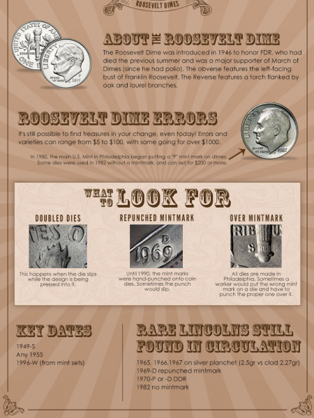 Roosevelt Dimes: Treasures in your Change Infographic
