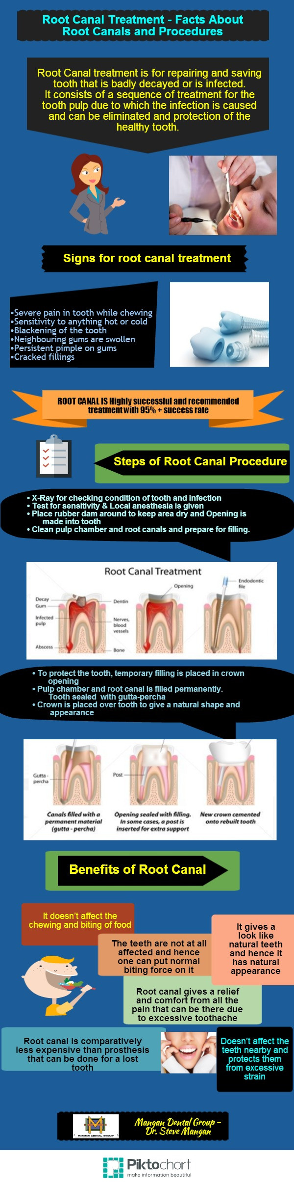 Root Canal Treatment - Facts About Root Canals and Procedures