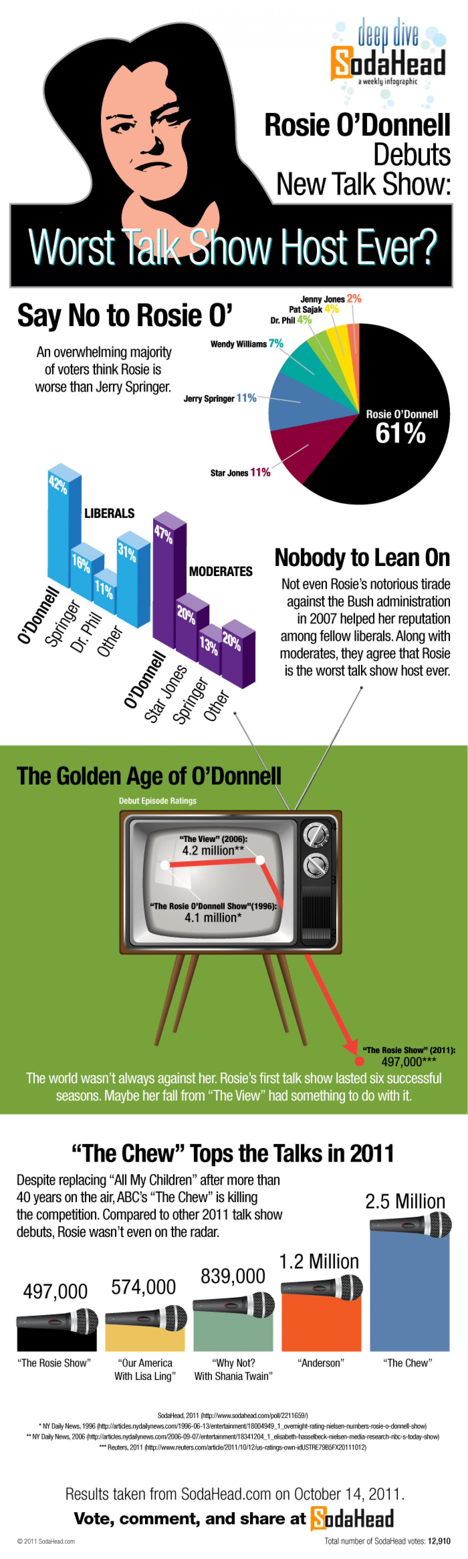 Rosie O'Donnell Hosts New Talk Show Infographic
