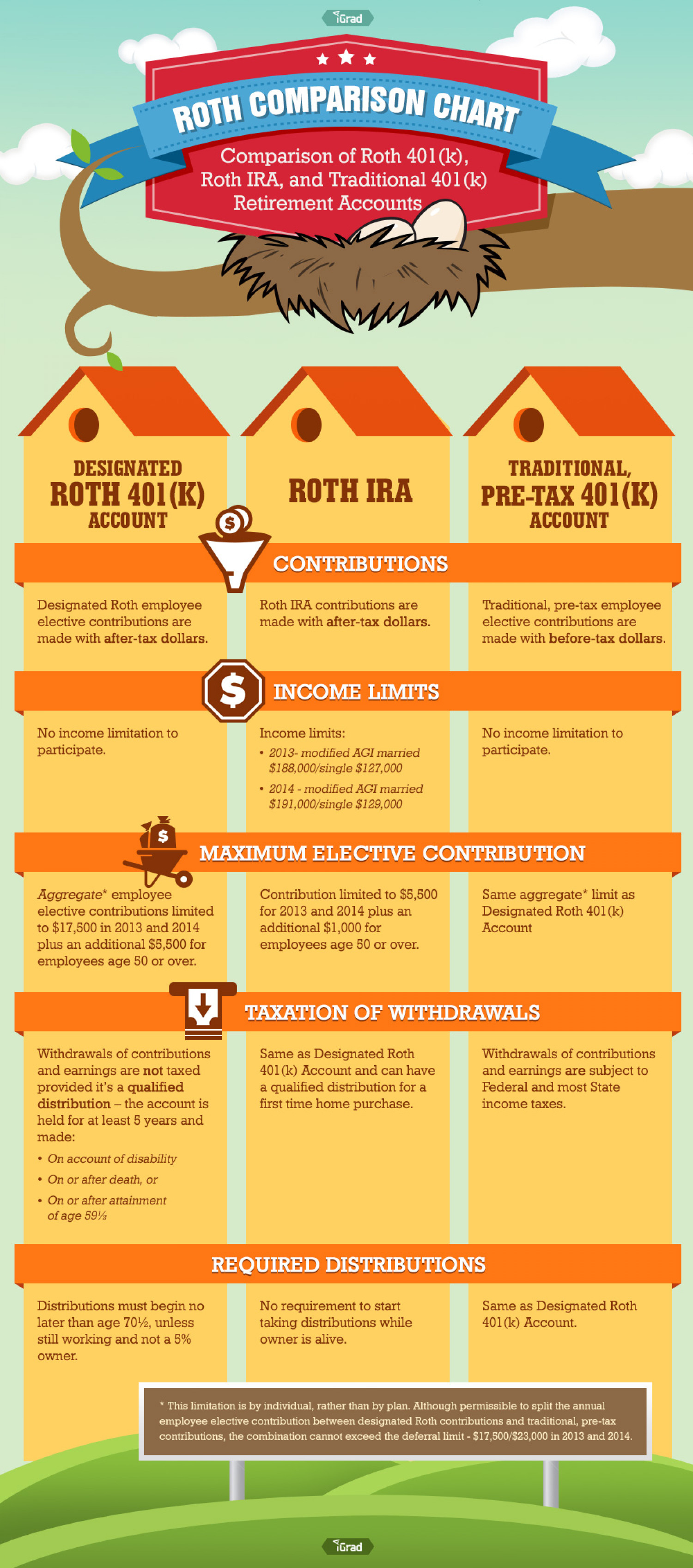 Roth Comparison Chart Infographic