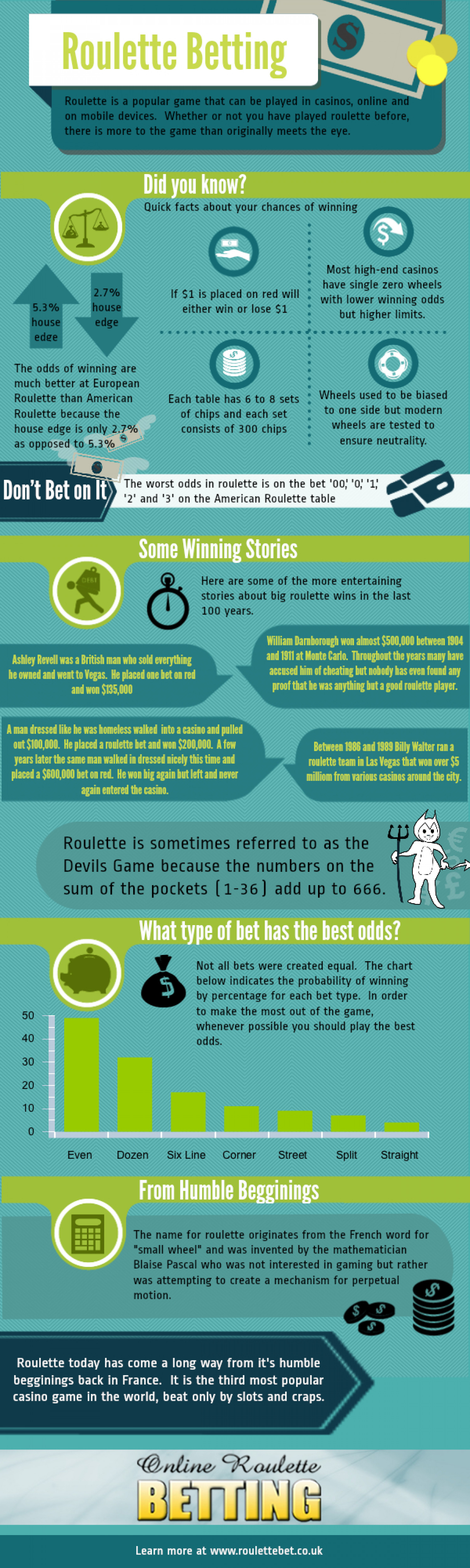 Roulette at a Glance Infographic