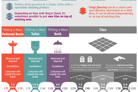 Royal Comfort: The Costs of Fitting a Bathroom Infographic