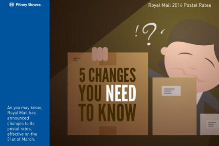 Royal Mail 2014 Postal Rates Infographic