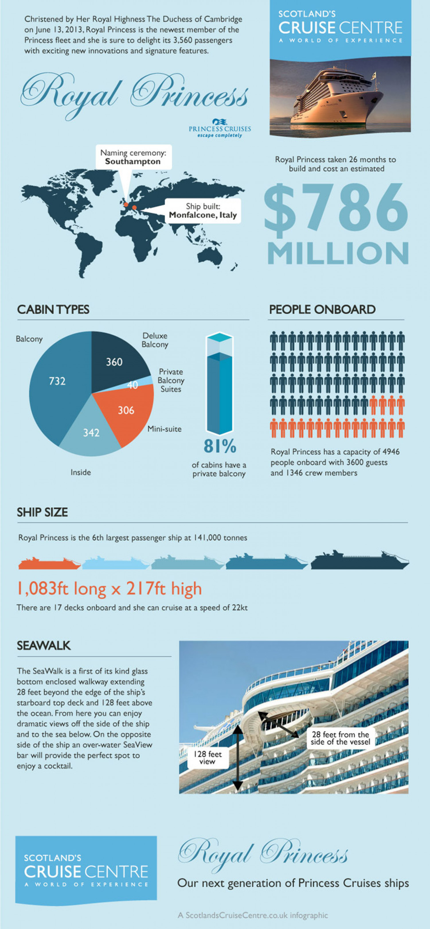 Royal Princess Ship  Infographic