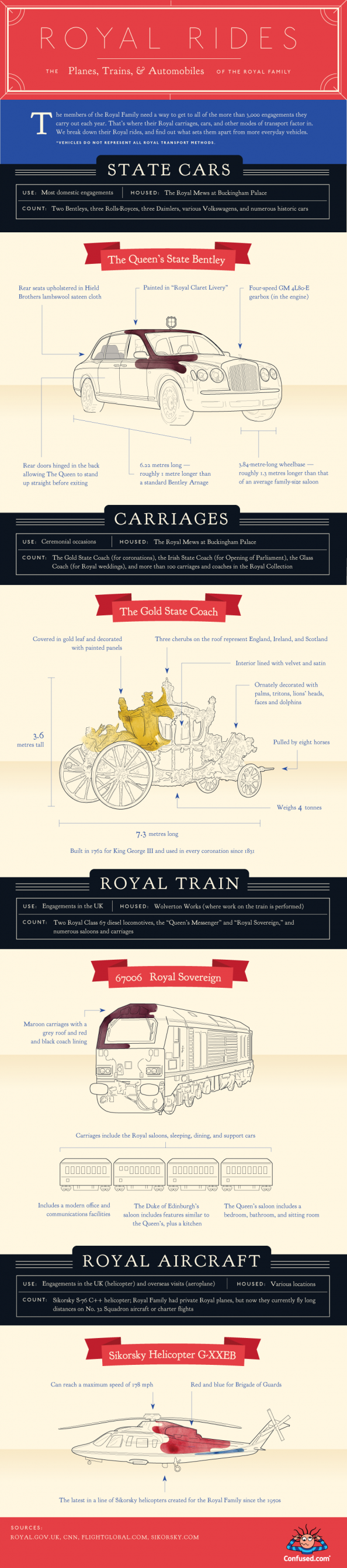 Royal Rides Infographic