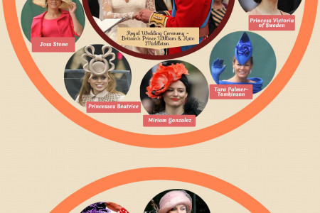 Royal Wedding - Find Out Who Wore the best and Worst Fascinators Infographic