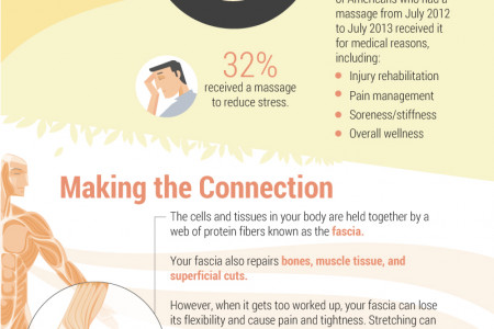 Rub It In: The Science of Massages Infographic