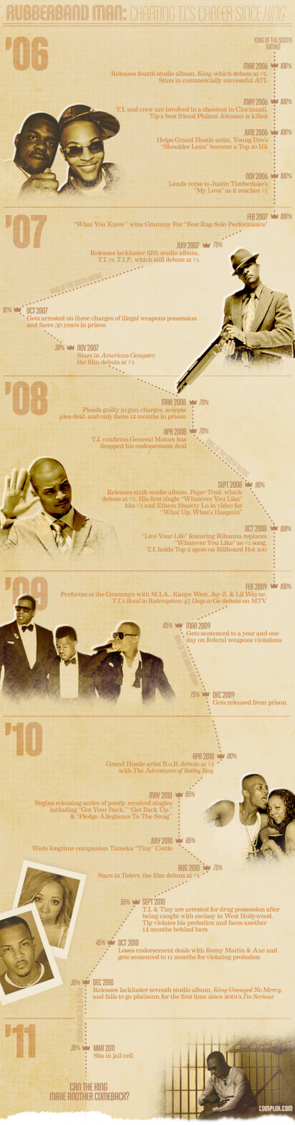 Rubberband Man: Charting T.I&#039;s Success Infographic