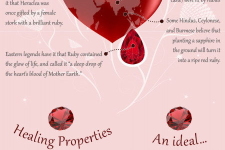 Ruby, The July Birthstone Infographic