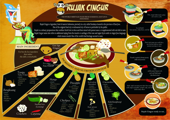 Rujak Cingur (The world heritage food from Java)