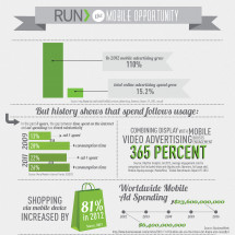 RUN> The Mobile Opportunity Infographic