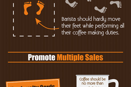 Running A Successful Coffee Shop Infographic