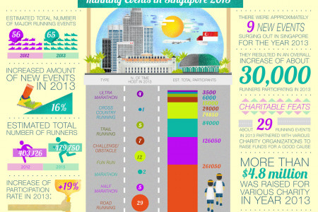 Running Events in Singapore 2013 Infographic