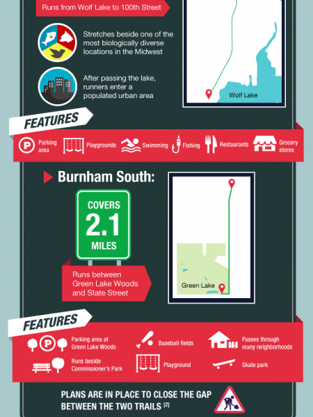 Running in Chicago - the City's Best Trails Infographic
