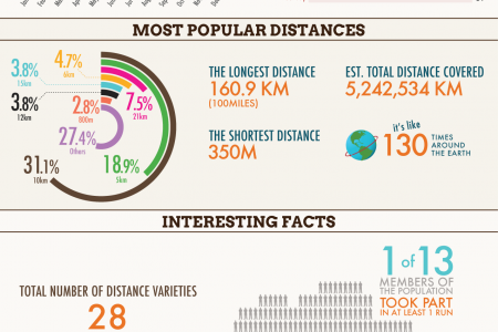 Running Scene in Singapore 2012 Infographic