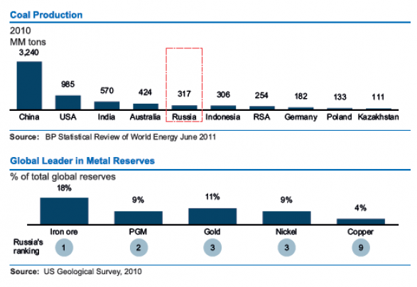 Russian Federation V/s World  :  Coal Production, Global Leader in Metal Reserves