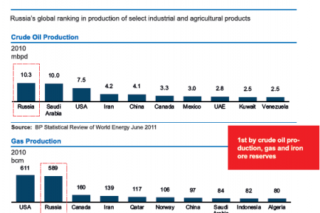 Russia Federation V/s World : Crude Oil Production, Gas Production Infographic