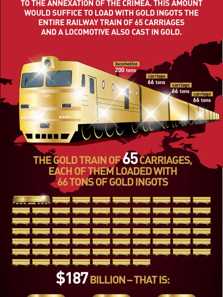 Russia Lost a Golden Train of 65 Carriages Infographic