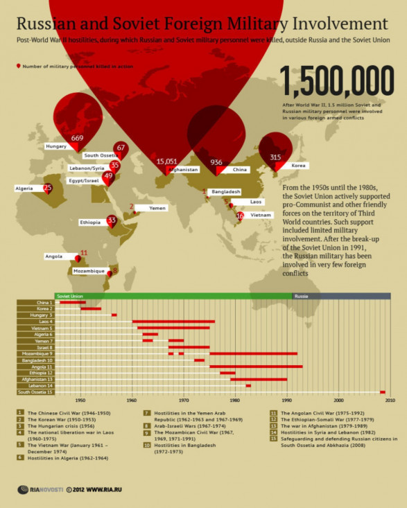 Russian and Soviet Foreign Military Involvment
