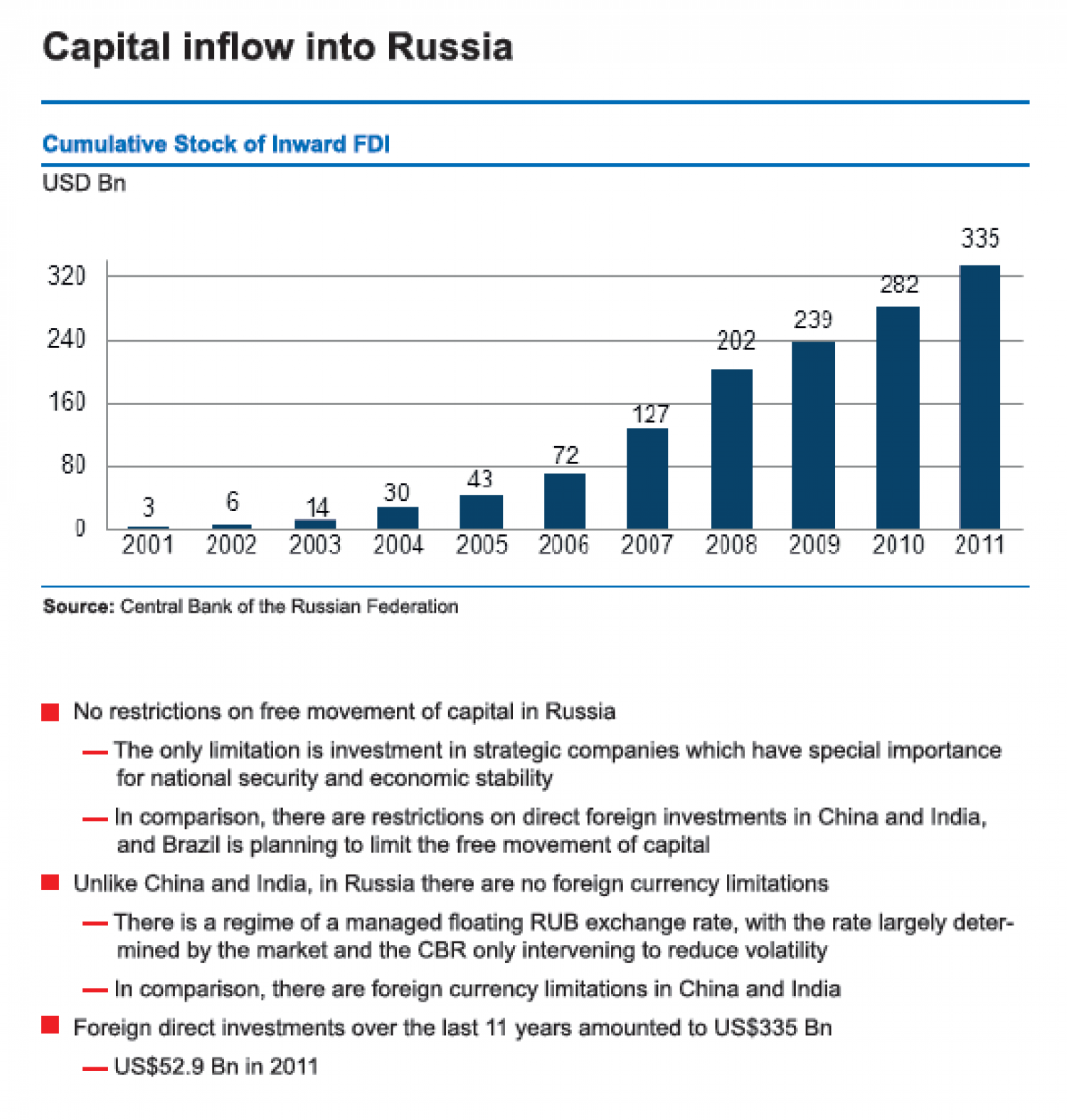 Russian Federation : Capital Inflow into Russia Infographic
