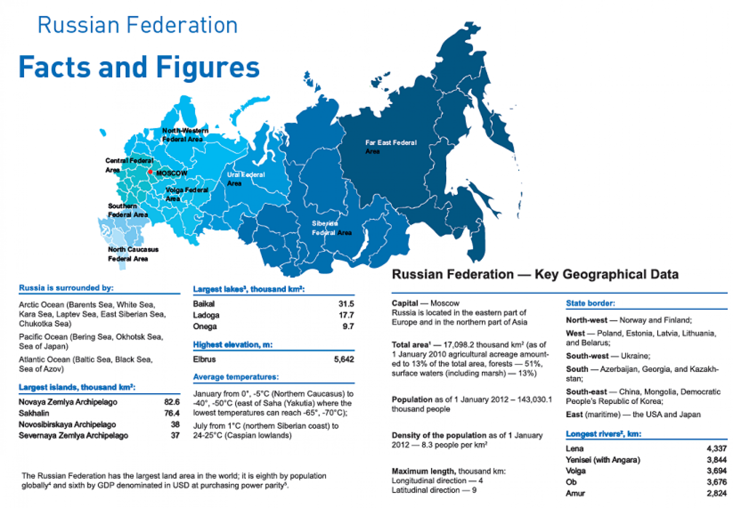 RUSSIAN FEDERATION : Facts and Figures Infographic