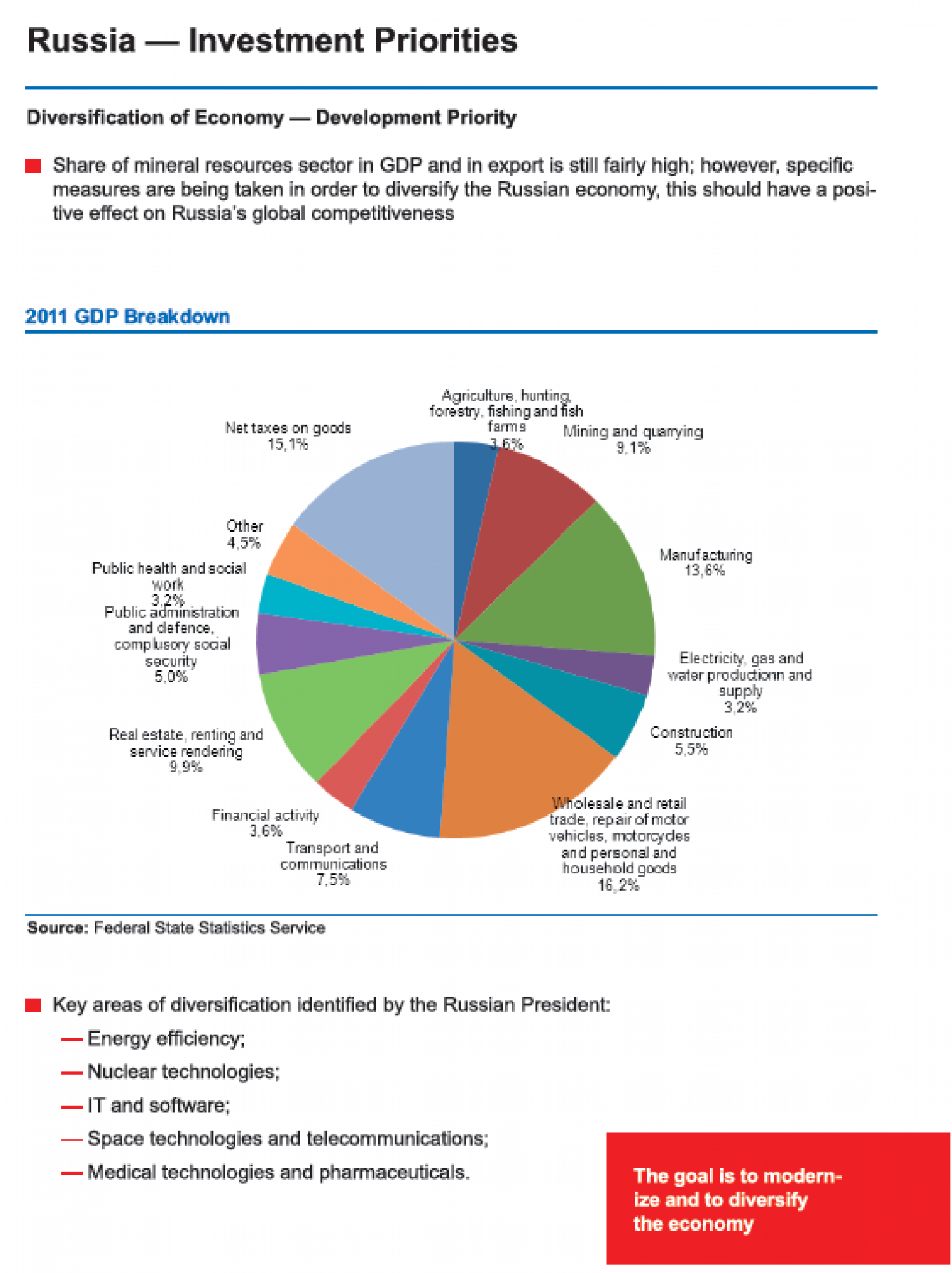 Russian Federation : Investment Priority Infographic