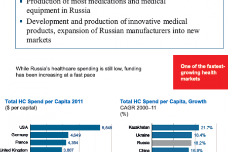 Russian Federation ( Medical Technologies and Pharmaceuticals) : Priorities in Modernization of Russia's Economy Infographic