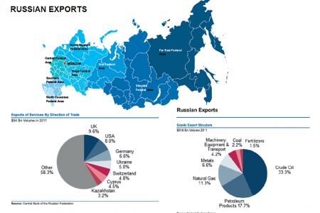 Russian Federation - Russian Exports Infographic