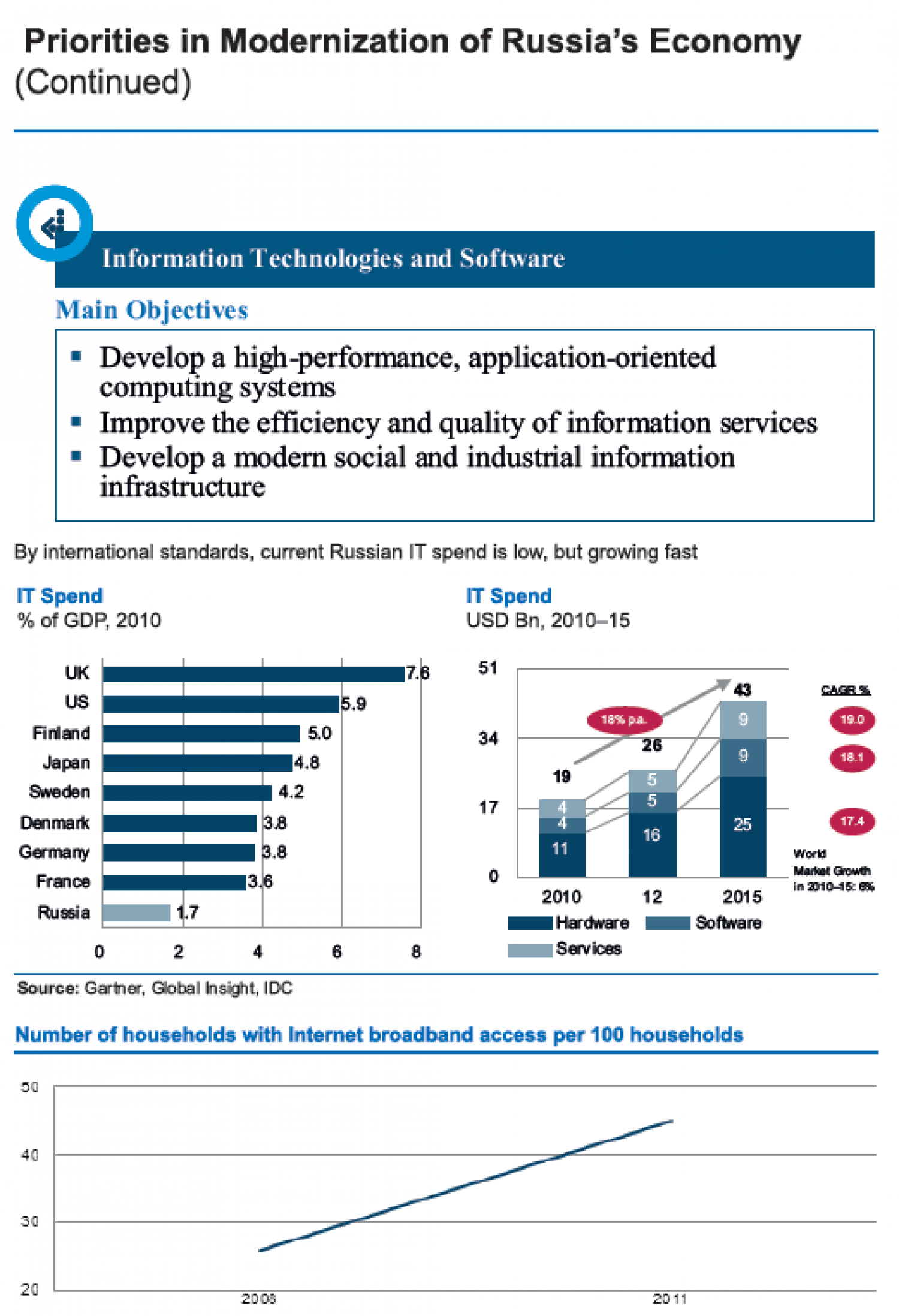 Russian Federation (INFORMATION TECHNOLOGIES & SOFTWARE) : Priorities in Modernization of Russia's Economy   Infographic